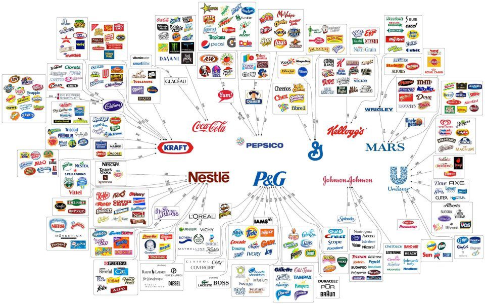 A family tree of the world's largest consumer product monopolies